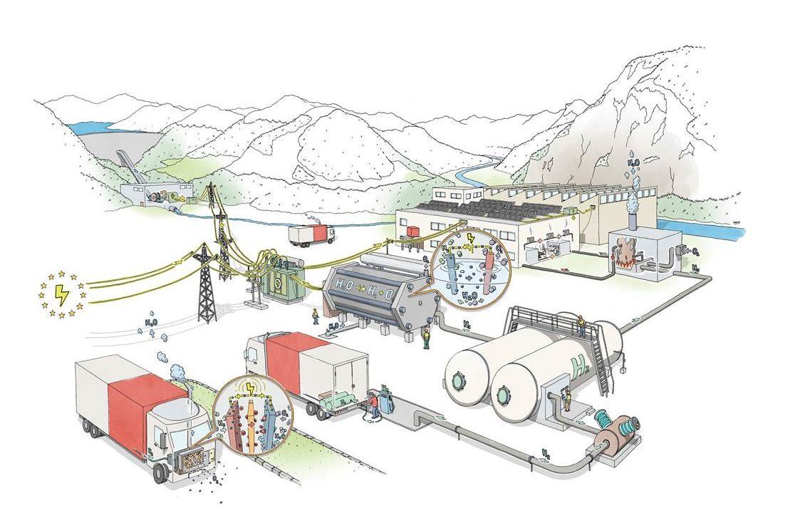 Green Hydrogen for MPREIS, Tirol and Europe. Easy Explanation of the System from Ewald Perwög (© MPREIS).